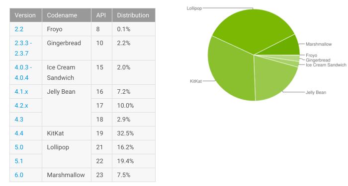 Cómo-le-está-yendo-al-Marshmallow-El-informe-de-Android-en-mayo