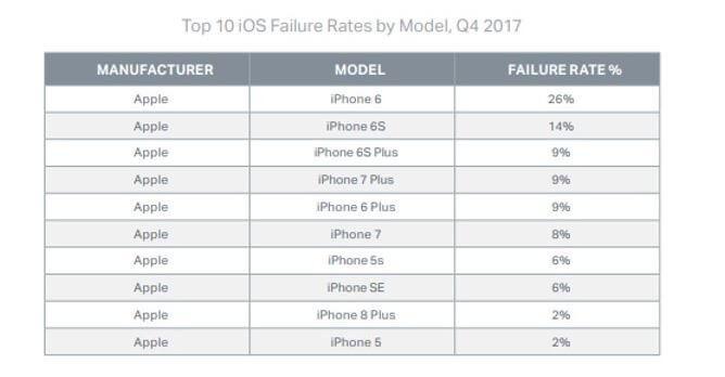 móviles iPhone con más fallos